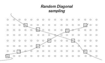 Random diagonal sampling illustration