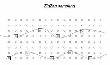 Zig-zag sampling illustration